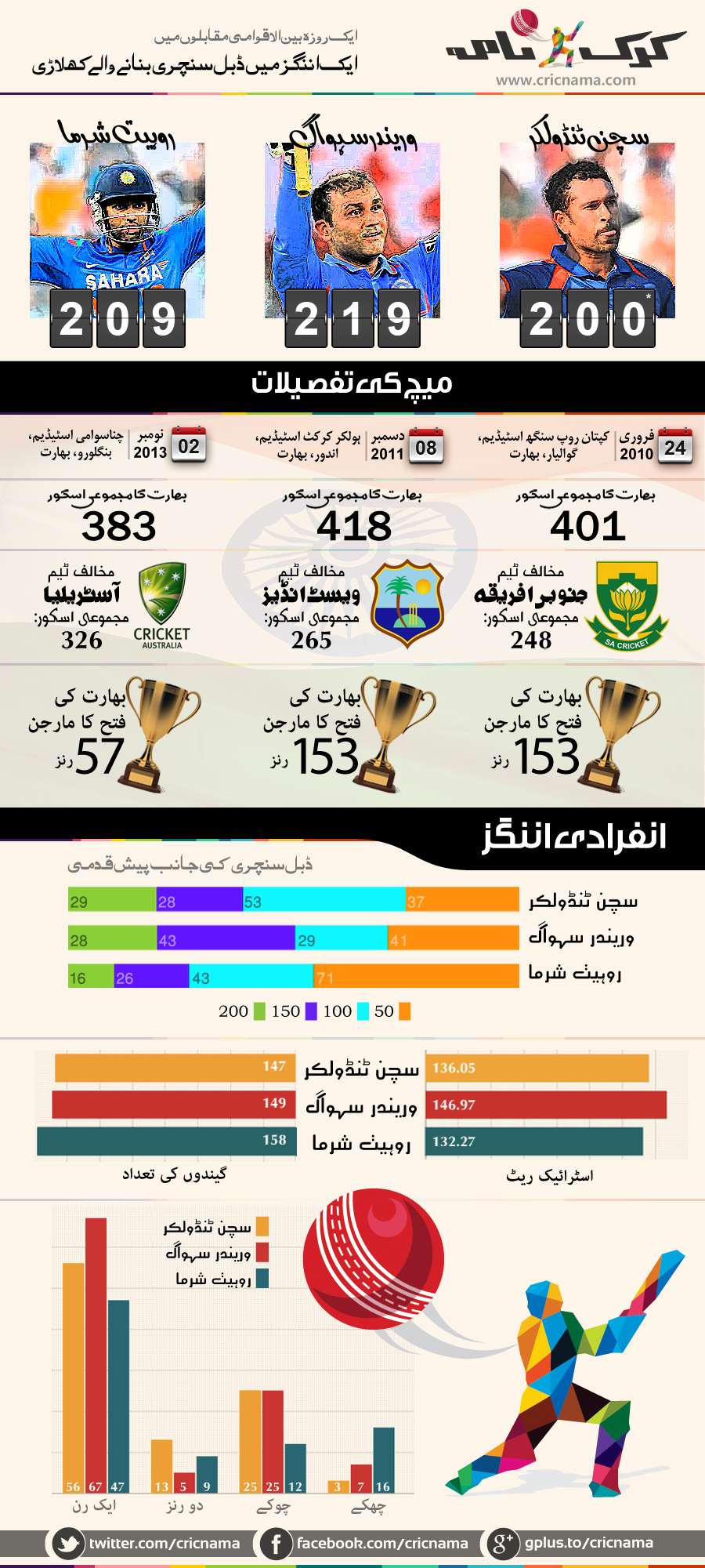 infographic-odi-double-centuries