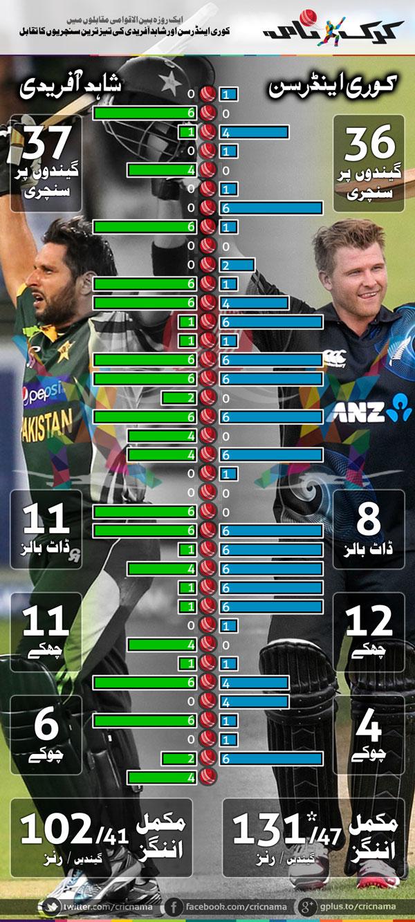 shahid afridi corey anderson infographics