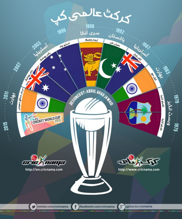 Cricket World Cups Infographics