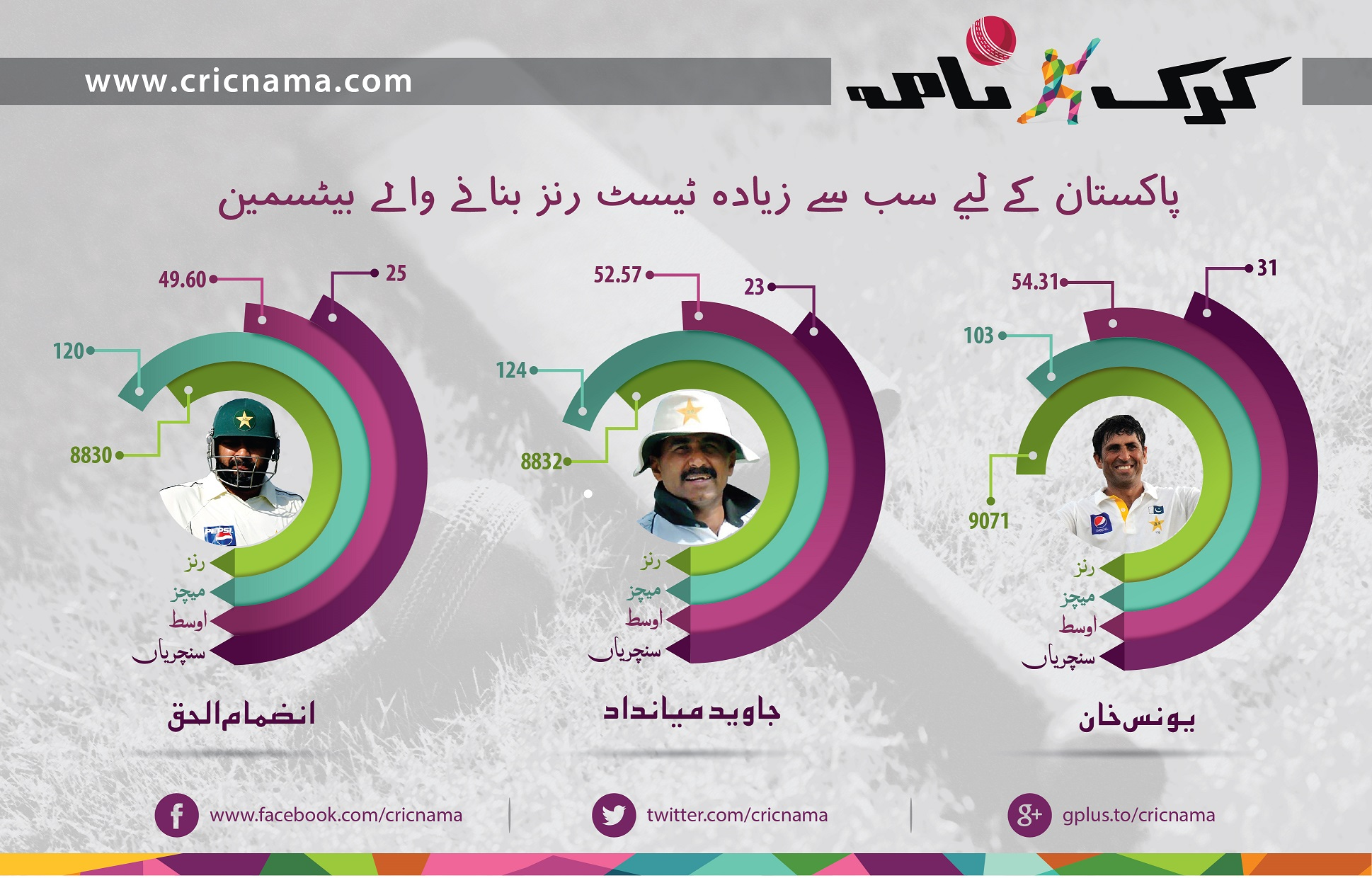 Most-test-runs-for-Pakistan-infographic
