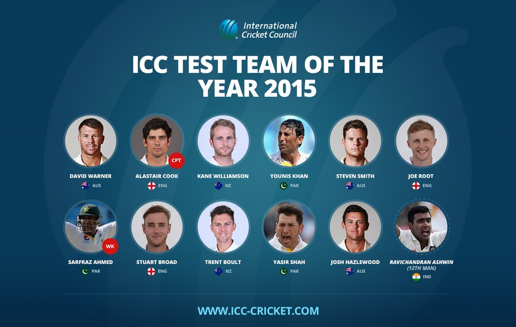 ICC-Test-team-of-the-year-2015