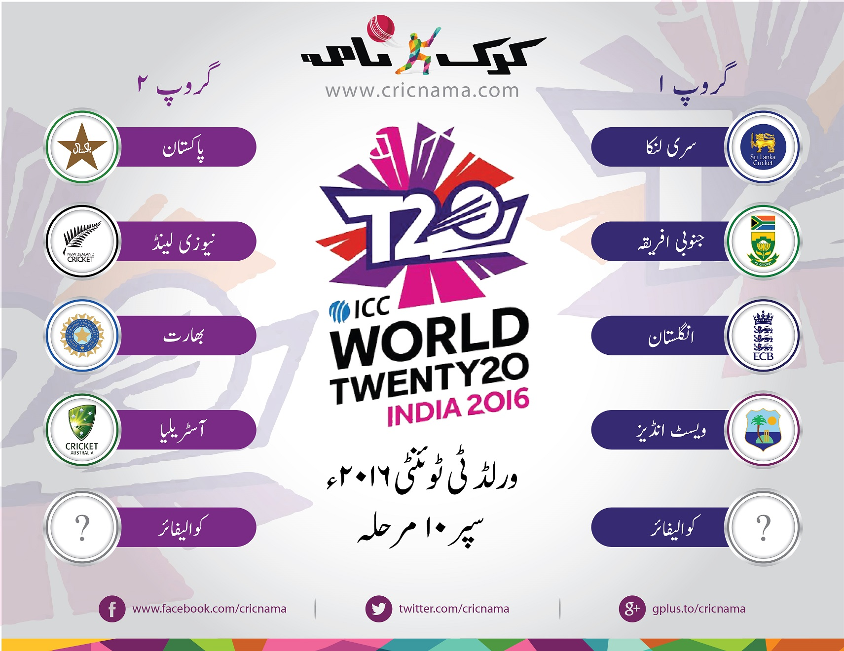 World-T20-2016-Super10-Groups